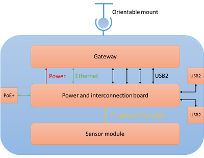The Smartsense node